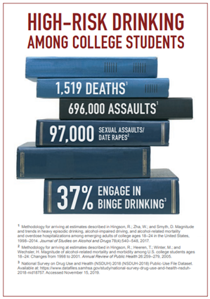 High Risk Drinking Among College Students